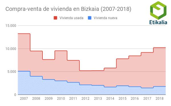 compra-venta-de-vivienda-en-bizkaia-2007-2018